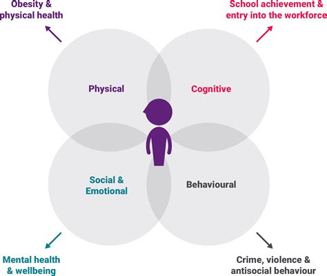 Early Intervention Public Health
