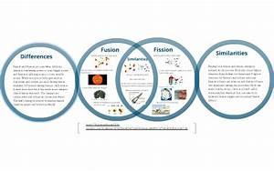 Explanation Diagrams Of Fission : venn diagram fission and fusion by brooke li on prezi ~ A.2002-acura-tl-radio.info Haus und Dekorationen