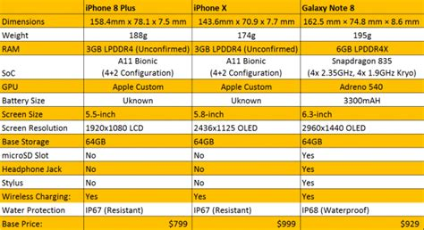 apple iphone   iphone    samsung galaxy note