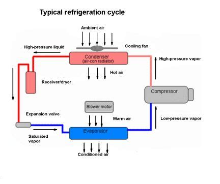 size of refrigerator basics of refrigeration