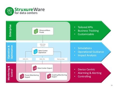 The Software-defined Data Center And It's Impact On The