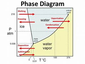 Diagram nolan image collections how to guide and refrence phase diagram notes image collections how to guide and ccuart Choice Image