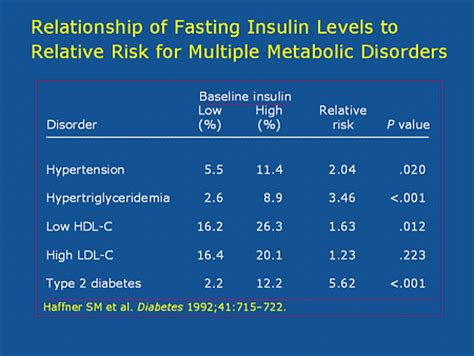 fasting insulin rogue health  fitness