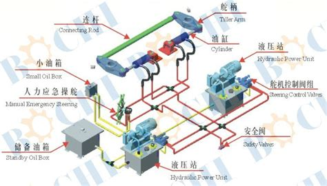 Boat Hydraulic Steering System Diagram by Marine Cylinder Type Steering Gear System Buy Marine