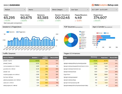 google data studio analytics template