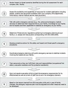 lovely incident response policy template pictures With information security incident response plan template