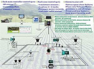 Solar Powered  Moisture Sensor Based  Timer Wireless  Wffi