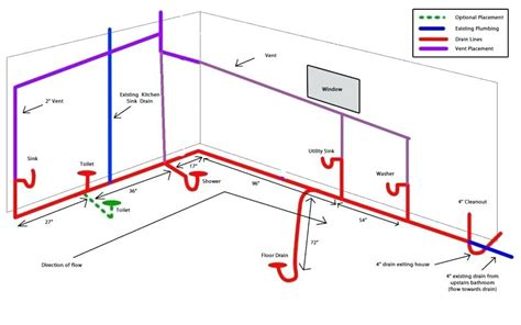 bathroom sink plumbing diagram kitchen sink drain diagram kitchen sink plumbing diagram