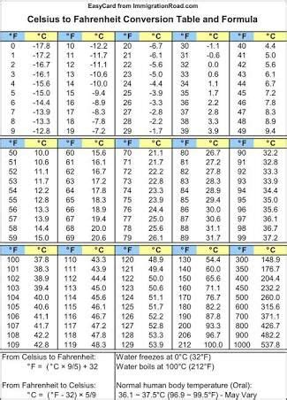 Image result for conversion chart weather centigrade to ...