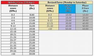 Delhi Metro Rail Fare Chart 2017 Indian Railway News