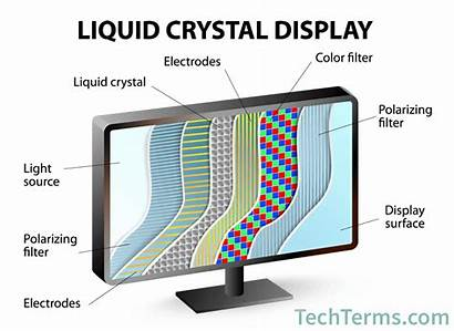 Lcd Liquid Diagram Screen Definition Layers Does