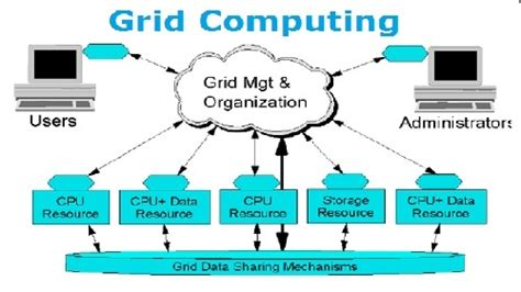 grid computing assignment  computer network