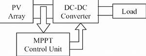 Block Diagram Of The Maximum Power Point Tracking System