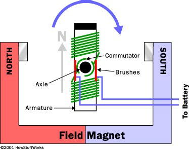 Electric Motor Works by Inside An Electric Motor How Electric Motors Work