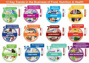 Food  Nutrition And Health Trends  The Top 12 Drivers