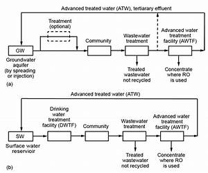 2  Flow Diagrams For Ipr   A  With A Groundwater Aquifer