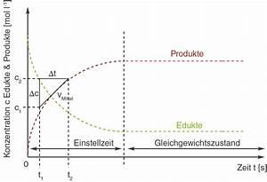 Reaktionsgeschwindigkeit Berechnen : reaktionsgeschwindigkeit chemische gleichgewichte chemie digitales schulbuch skripte ~ Themetempest.com Abrechnung