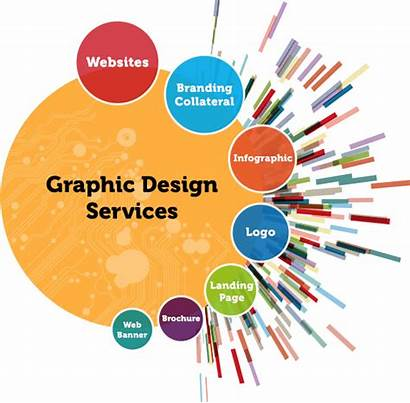 Graphic Services Business Hub