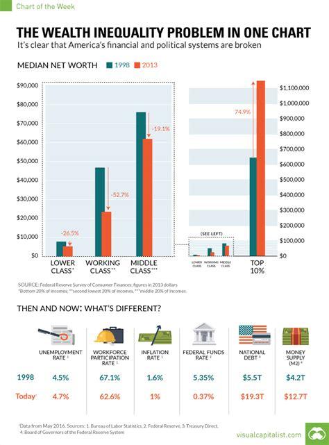 wealth inequality problem   chart
