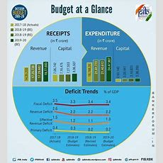 Interim Budget 201920 Explained  Banker Forum