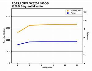 Sequential Performance The Adata Xpg Sx8200 Gammix S11