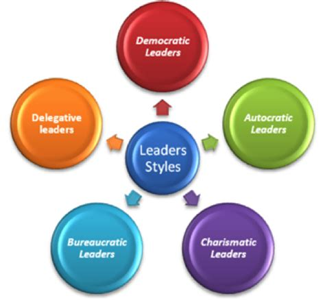 function  managerial leader  leadership style