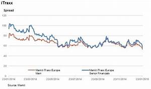 Credit markets react positively to European QE