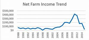 Soybean Cash Price Chart Nebraska Farm Income What 39 S Changed Since Prices Were
