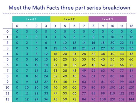 meet the math facts multiplication division pack books