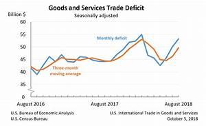 Us Trade Deficit Chart 2018 U S Economy At A Glance U S Bureau Of Economic