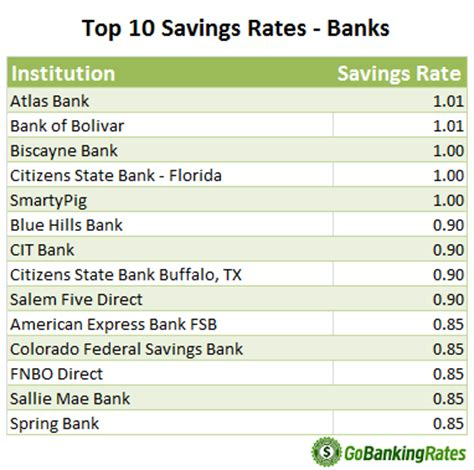 Best Savings Account Rates Study Savings Rates From Local Banks Versus Credit Unions