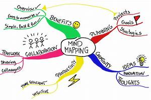 5 Ways to Mind Map a Memorable Blog