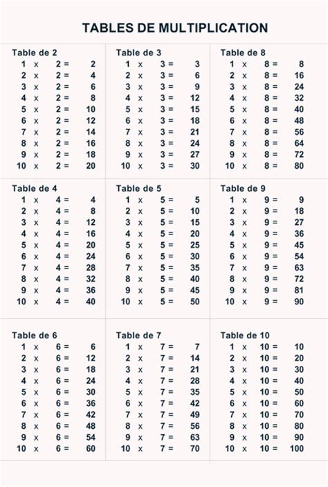 table de multiplication 224 imprimer de 1 a 100