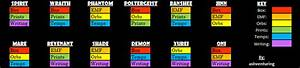 Color Coded Evidence In Phasmophobia Guide