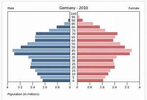 Wasserverbrauch Deutschland 2016 : h tten sie gewusst bev lkerungspyramiden schweden und deutschland im vergleich ~ Frokenaadalensverden.com Haus und Dekorationen