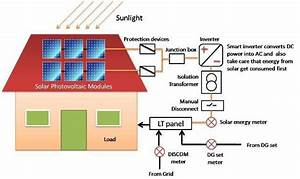 Points To Be Considered Before Opting For Rooftop Solar Power Plant