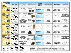 Dog Flea and Tick Comparison Chart