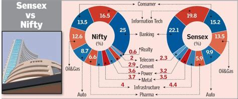 commodities research bureau nifty bleeds more than sensex business line
