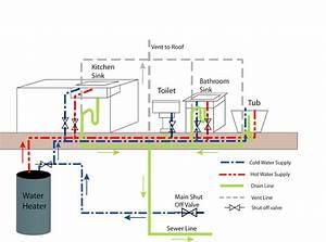 Understanding Your Residential Plumbing System