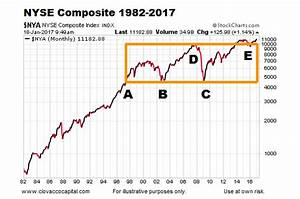 Will 2017 Turn Into Another 1982 Bull Market Breakout ...