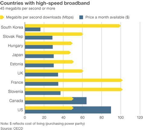 Why is broadband...