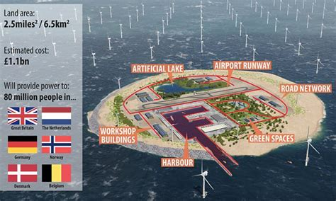artificial north sea island  power europe daily mail