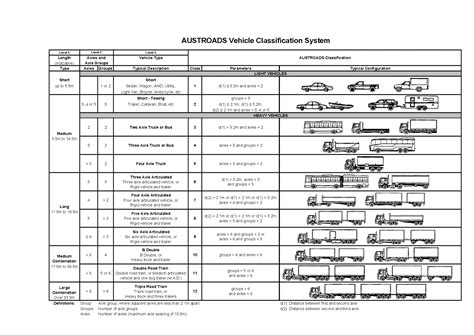 Truck Classification Related Keywords & Suggestions