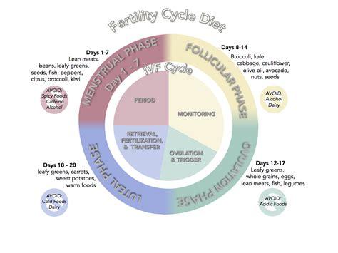 Menstrual Cycle Hormones Chart Tulumsmsenderco
