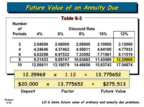 future value of annuity due table bab 6 accounting and the time value of money