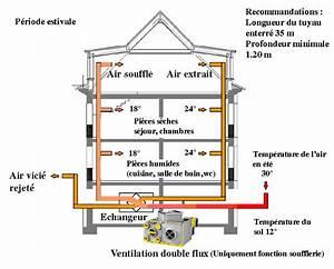 Ventilation Naturelle D Une Cave : puits canadien ard chois ou proven al a ration des b timents ~ Premium-room.com Idées de Décoration