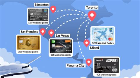 If you don't like the idea of paying annual fees in exchange for travel rewards, these cards charge $0 annual fees, offer travel insurance, flexible rewards, perks, and more. Best Travel Credit Card Canada 2019