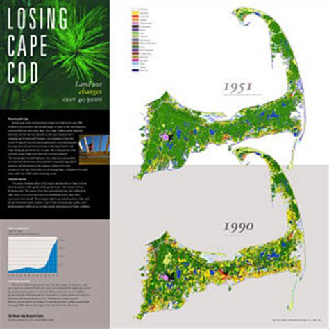 Losing Cape Cod Sea Level, Salt Marshes, Wastewater, Land