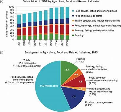 Change Global Agriculture Development Related Jobs Economy