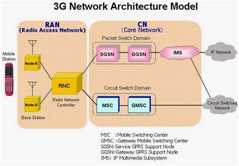 electrical engineering world  network architecture model